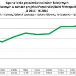 Pomorska Kolej Metropolitalna: będzie 48 połączeń z Żukowa do Gdańska