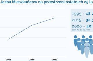Gmina Żukowo ma już 40 tys. mieszkańców